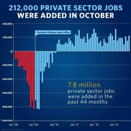 Jobs report for Oct 2013